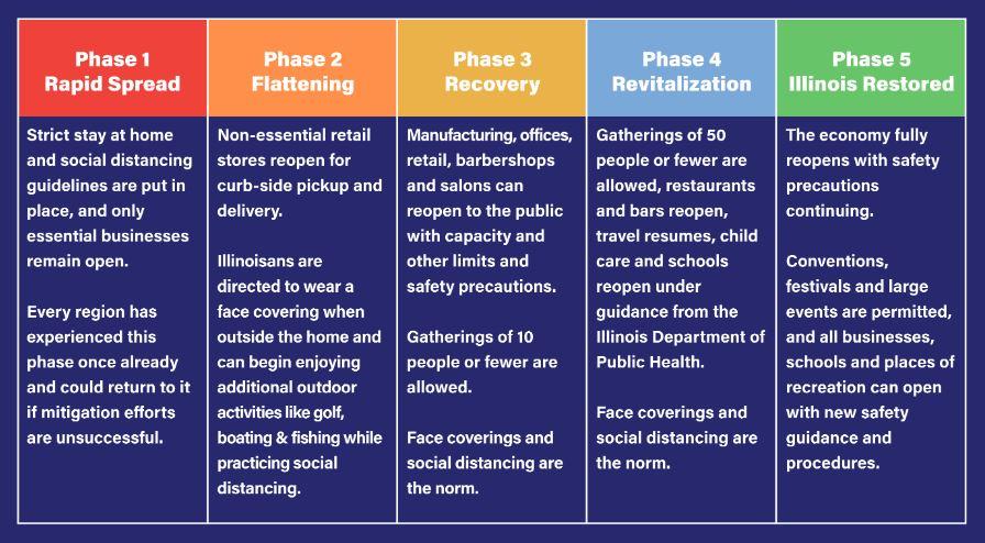 Restore IL plan chart